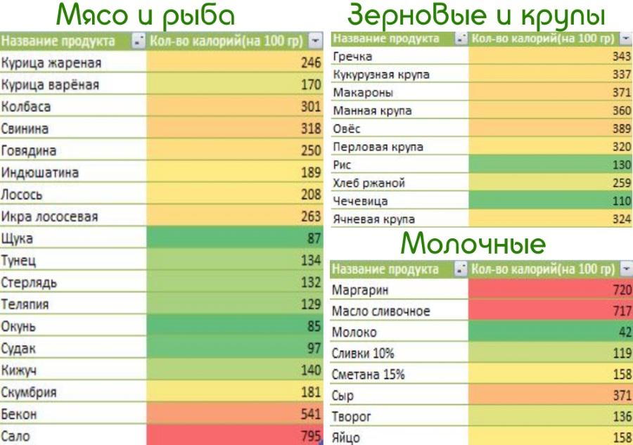 как похудеть считая калории таблица с продуктами