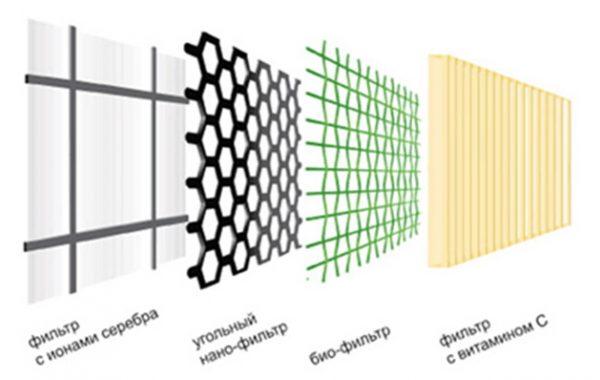 Фильтры, используемые в кондиционерах